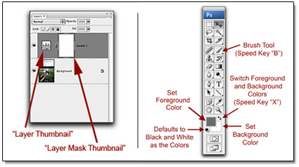 Photo of example of Layer Mask Thumbnail & Photoshop tools