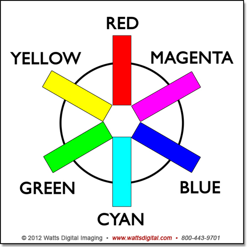 Graphic Of The Color Wheel By John Watts