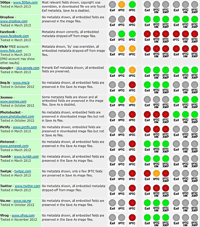 Embedded Metadata Manifesto: Social Media sites - photo metadata test results chart.