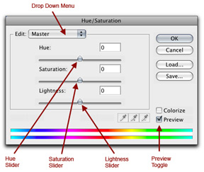 Screen shot of the Photoshop Hue / Saturation dialog box by John Watts.