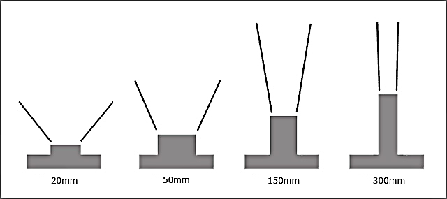 Graphic showing the focal length of various camera lenses by Noella Ballenger.