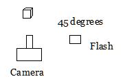 Diagram of external flash setup by Edwin Brosens