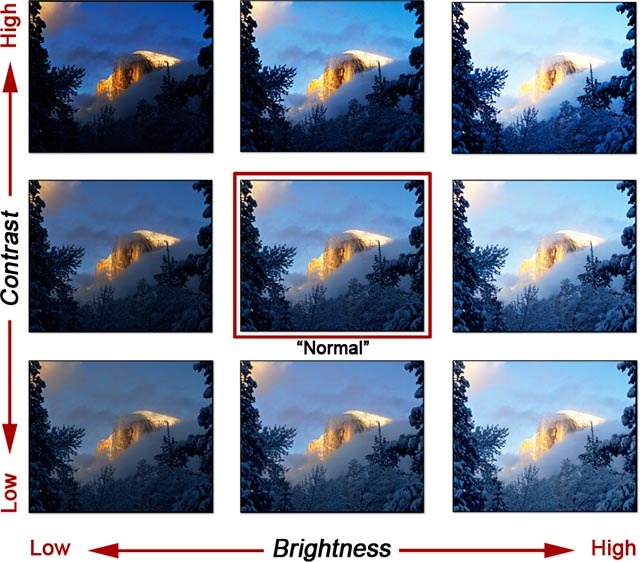 A photo chart illustrating the relationship between Contrast and Brightness by John Watts.