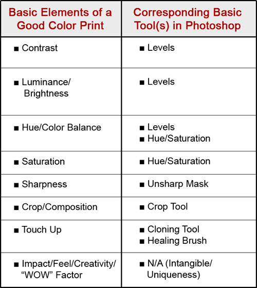Graphic showing eight basic elements necessary in the making of a good color print followed by the tool(s) in Photoshop to control that element by John Watts.