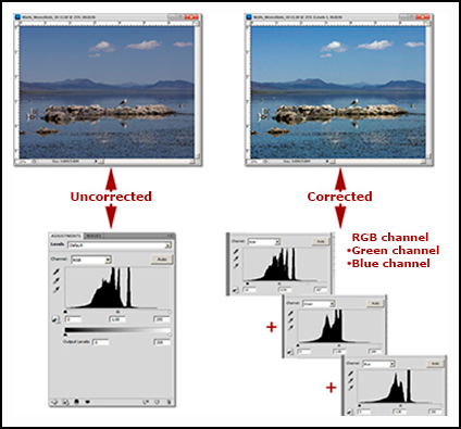Graphic showing Adjustment Levels: uncorrected and corrected color and contrast levels in Photoshop CS-CC by John Watts.