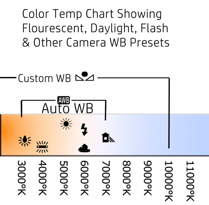 Color temperature chart white balance presets